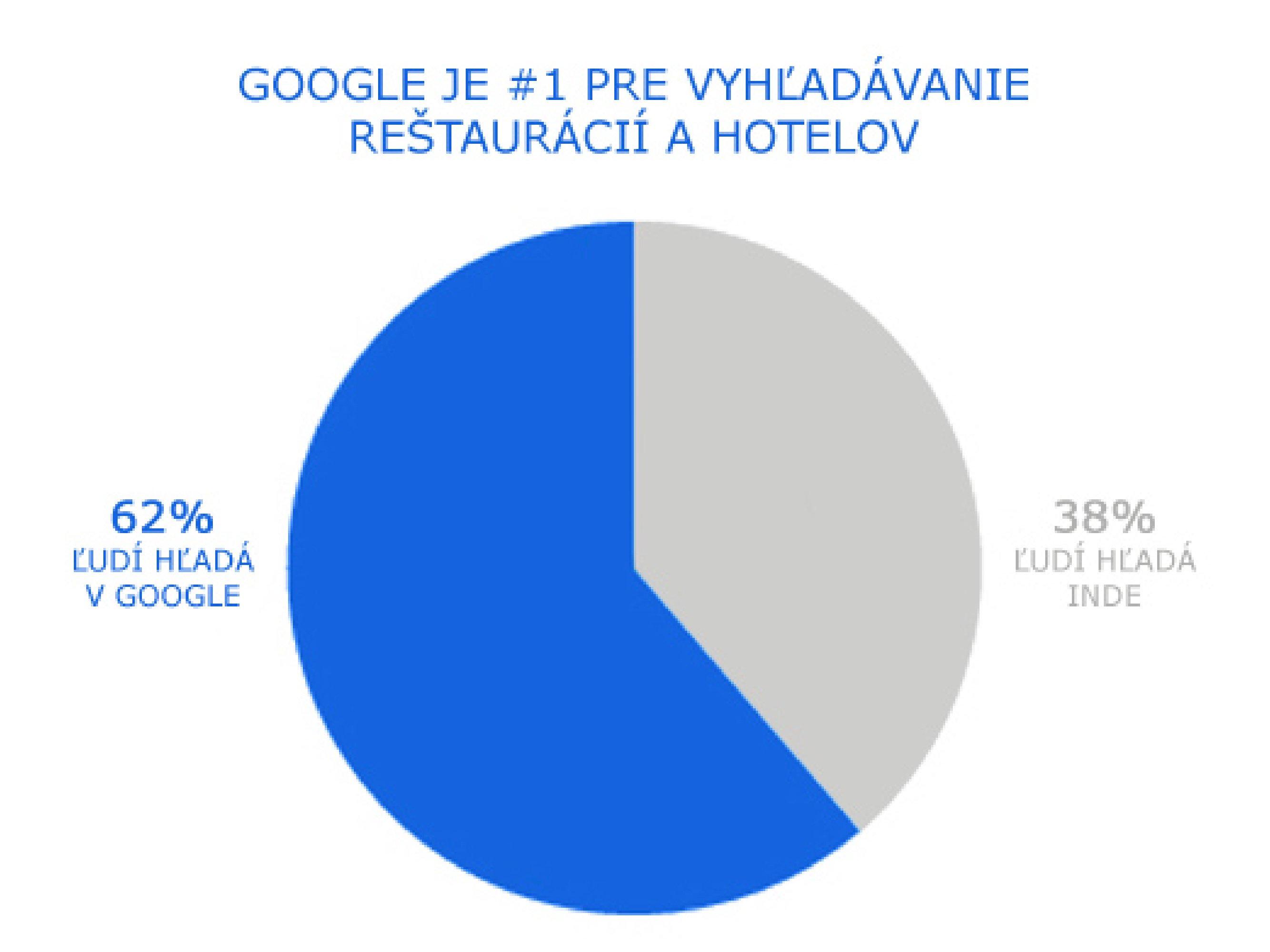 Graf vyhľadávania v Google